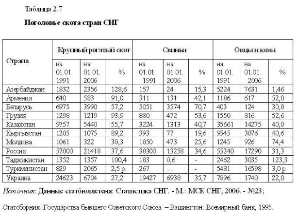 Валютный курс в молдове